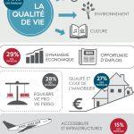 criteres-choix-classement-villes-france-travail