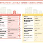 classement-entreprises-stagiaires-2