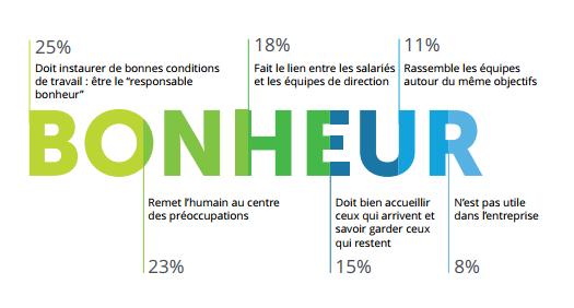 Panorama Du Bien Etre Au Travail En France My Happy Job
