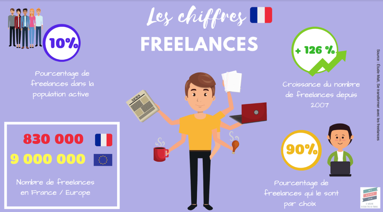 Infographie freelances