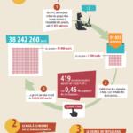 infographie deconnexion 2