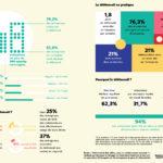 Fabernovel et Bureaux à Partager_étude_nomadisme_au_travail_infographie1