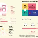 Fabernovel et Bureaux à Partager_étude_nomadisme_au_travail_infographie2