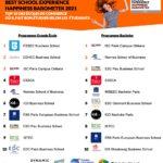 Speak and act classement best school experience