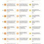 Top 10 bien etre au travail 2021