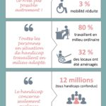 Infographie handicap