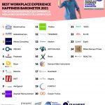 Classement Best Workplace Experience 2021 (image)