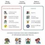 Infographie Hypersensibilité